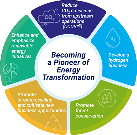Becoming a Pioneer of Energy Transformation